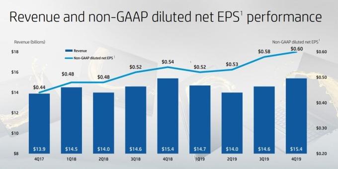 惠普前兩年營收和 EPS 走勢 (圖片: investor.hp.com)
