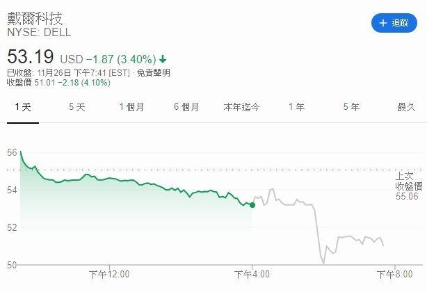 戴爾盤後股價 (圖片:Google)