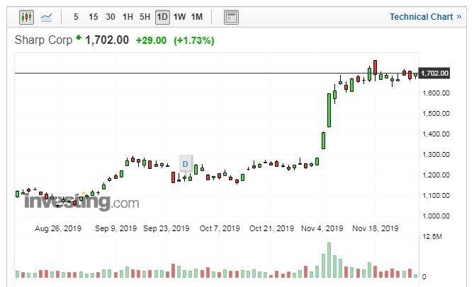 SHARP股價走勢日線圖 (圖片:Investing.com)