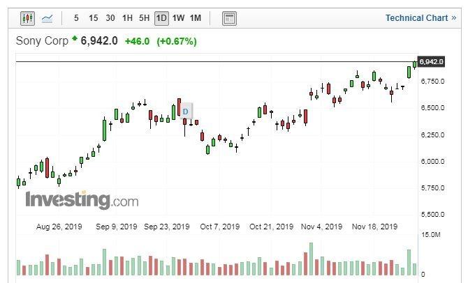 SONY股價走勢日線圖 (圖片:Investing.com)
