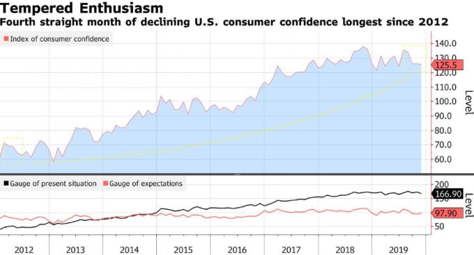 美國消費者信心指數 (圖:Bloomberg)