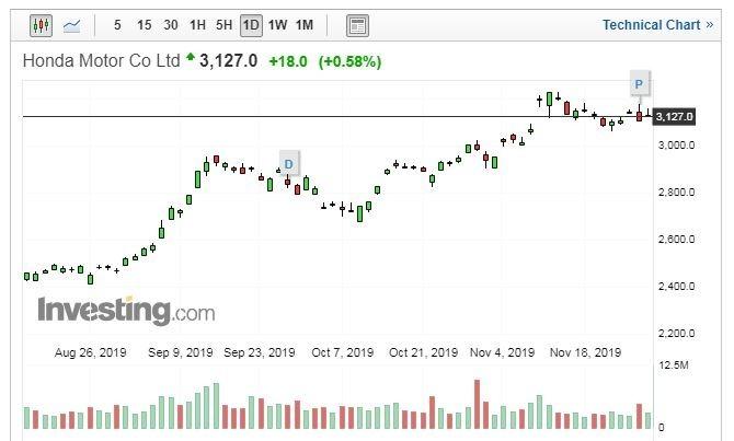 HONDA 股價走勢日線圖 (圖片:Investing.com)