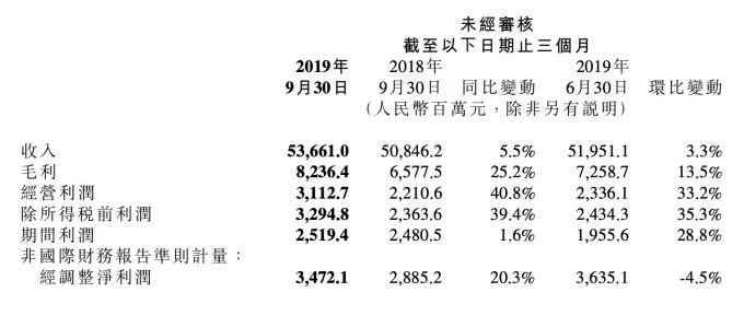 2019年Q3財報 (圖:小米)