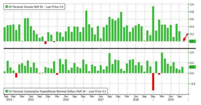 上圖為美國10月個人所得月增率,下圖為10月消費者支出月增率 (圖:Zerohedge)
