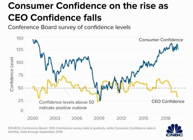 美國消費者信心指數相對 CEO 信心樂觀 (圖片: 彭博社)