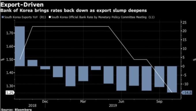 韓國出口年增率、央行利率 (圖:Bloomberg)