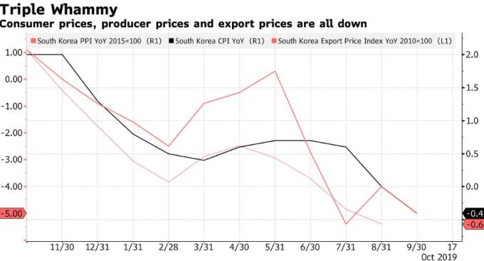韓國物價指數 (圖:Bloomberg)
