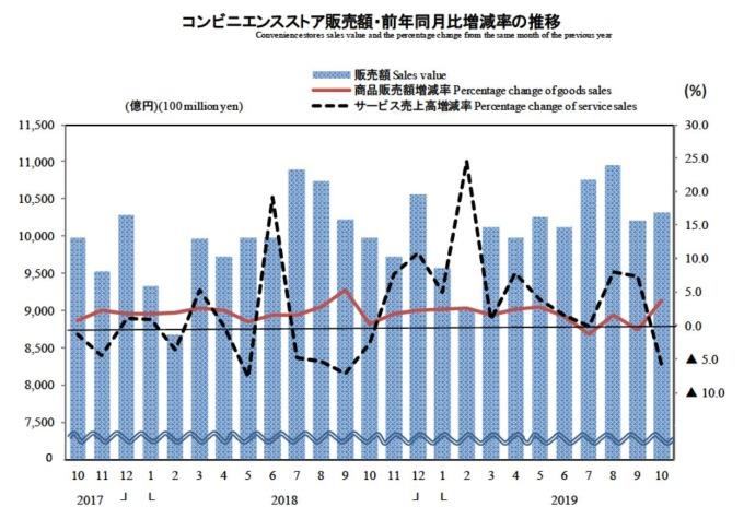 超商銷售額變化 (圖片:翻攝自日本經濟產業省官網)