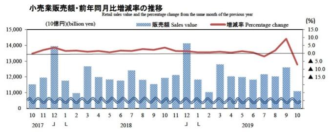 日本零售業銷售額變化 (圖片:翻攝自日本經濟產業省官網)