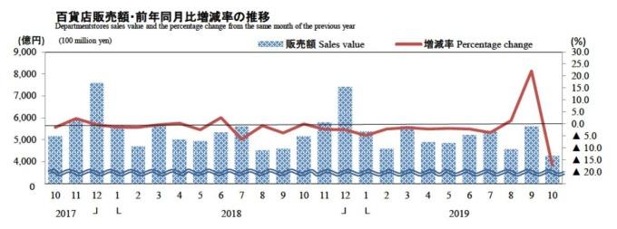 日本百貨業銷售額變化 (圖片:翻攝自日本經濟產業省官網)