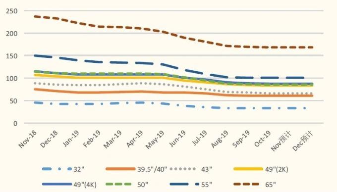 (資料來源: 群智諮詢、中國國金證券) 各主要 LCD 尺吋近一年價格走勢 (美元 / 片)