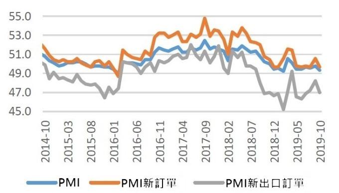 (資料來源: 中國東海證券)