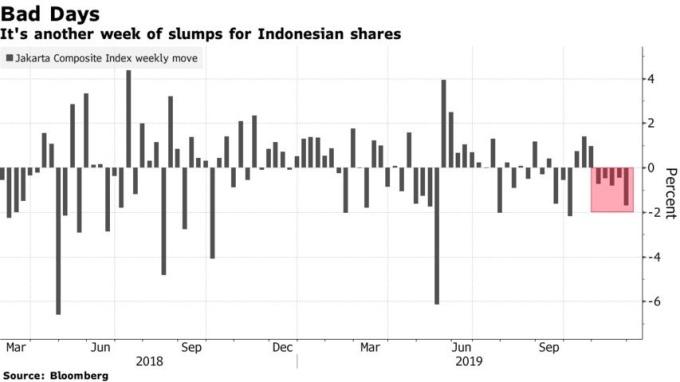 雅加達綜合指數連跌五週。(來源:Bloomberg)