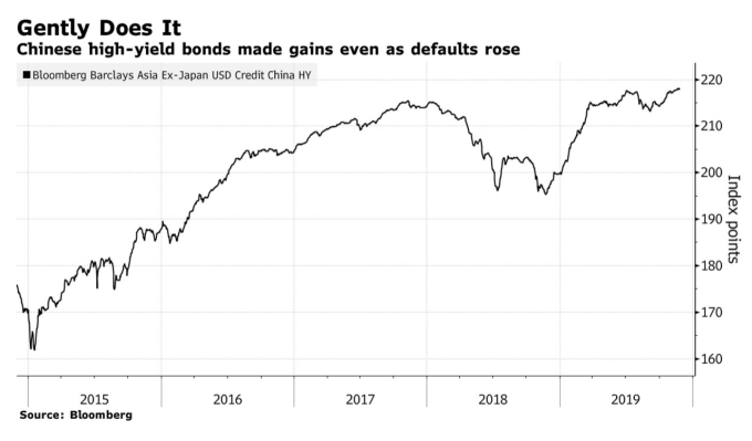 在債務違約風險上升同時 中國高收益債價格不減反增 (圖:Bloomberg)