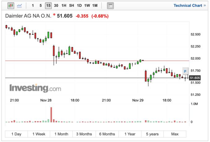 戴姆勒股價走勢 (圖:Investing.com)
