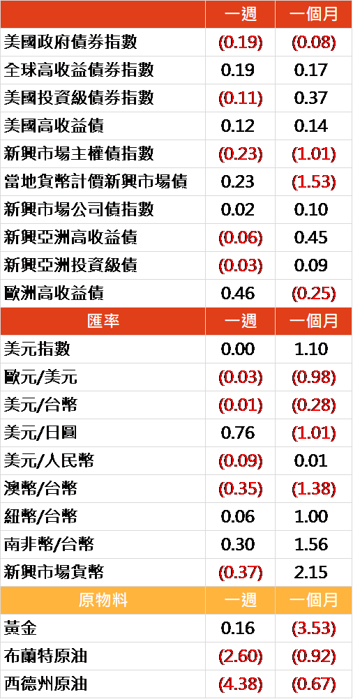 資料來源: Bloomberg, 2019/12/02(圖中顯示數據為週漲跌幅結果, 資料截至 2019/11/29)