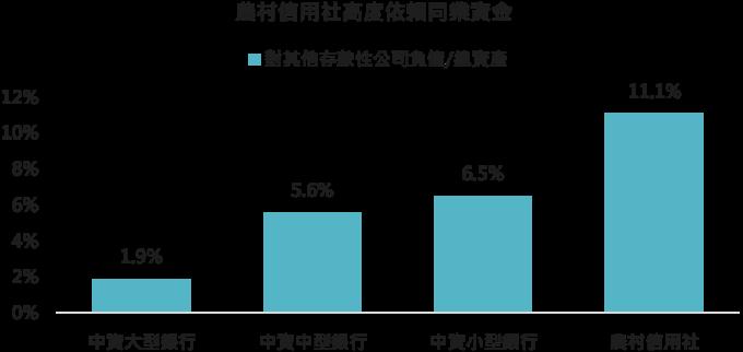 資料來源: 中國人民銀行,「鉅亨買基金」整理,2019/11/28。