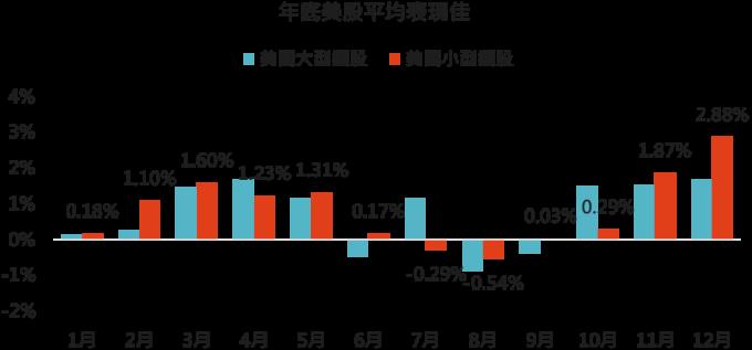 資料來源:US Census Bureau、Bloomberg,採標普 500 與羅素 2000 指數,「鉅亨買基金」整理,1989-2019 年。