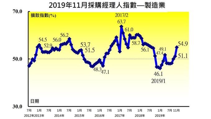 11月台灣製造業PMI創2018年9月以來最快擴張速度。(圖:中經院提供)