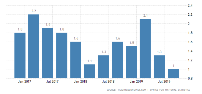 英國 GDP 年增率 圖片:tradingeconomics
