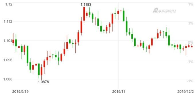 歐元兌美元日K線圖。(來源:新浪財經)