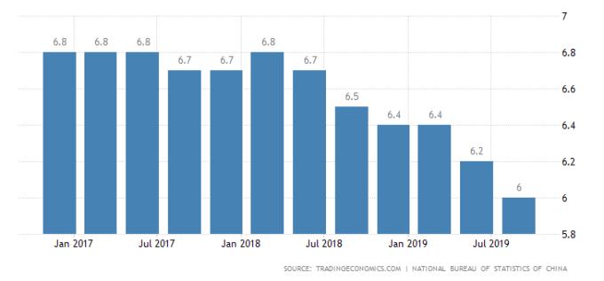 中國GDP年增率表現 圖片:tradingeconomics