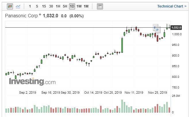 Panasonic股價走勢日線圖 (圖片:Investing.com)