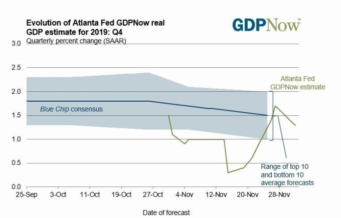 亞特蘭大 Fed 分行 GDPNow 模型 (圖片: 亞特蘭大 Fed 分行)