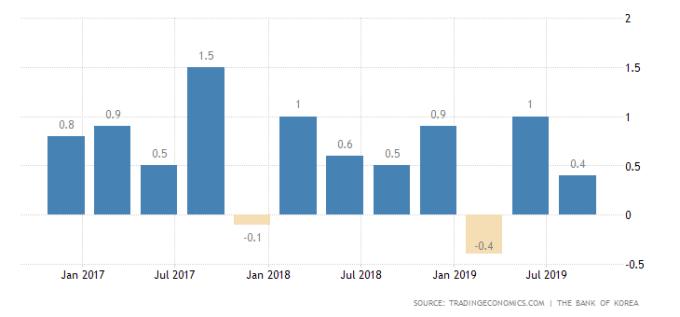 南韓 GDP 年增率 圖片:tradingeconomics