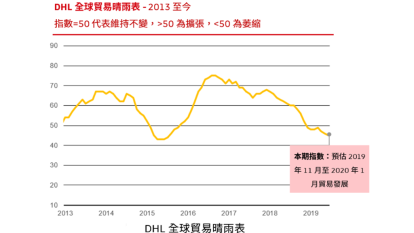 DHL認為,全球貿易動能持續衰減。(圖:DHL提供)