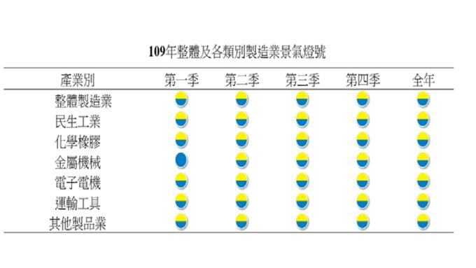 台經院估明年製造業景氣將亮黃藍燈,優於今年的藍燈。(圖:台經院提供)
