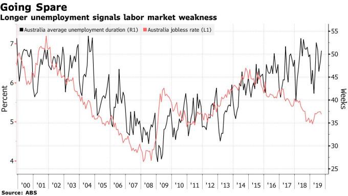 澳洲平均未就業時間及失業率(圖片:彭博社)