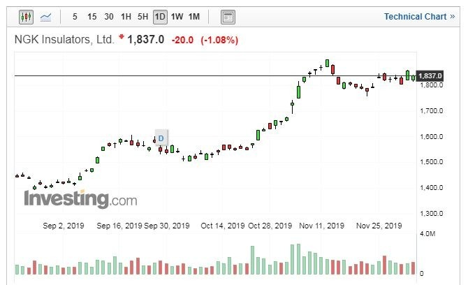 NGK 股價走勢日線圖 (圖片:Investing.com)