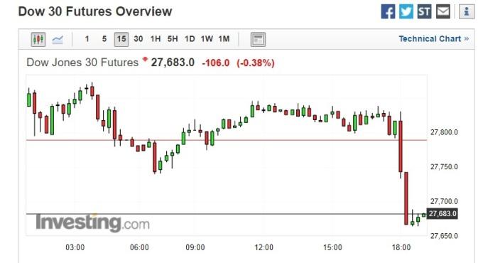 截稿前,美股道瓊期貨直線下滑逾百點。(圖片:investing)