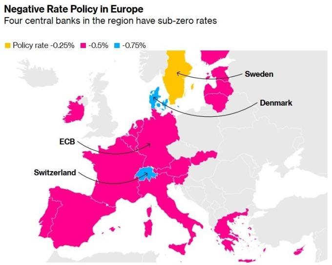 歐洲各國採取負利率政策 (圖:Bloomberg)