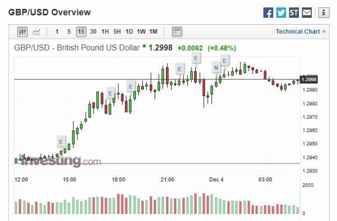 GBP/USD15 分線 (圖片: Investing)