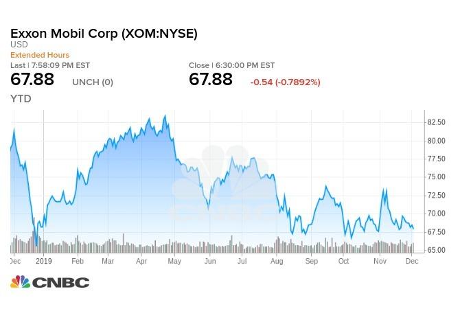 Exxon 今年迄今股價走勢