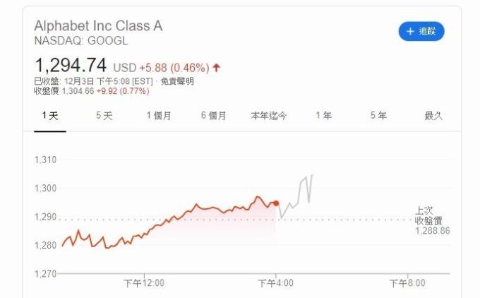 谷歌母公司 Alphabet 股價 (圖片: GOOGLE)