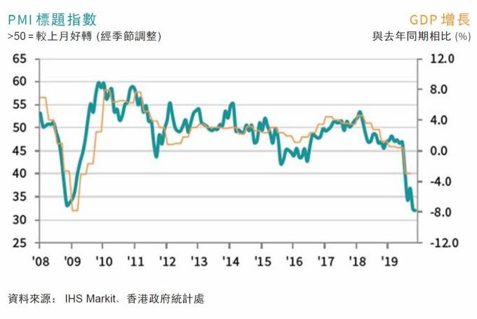 綠:香港PMI 橘:香港GDP年增率 圖片:IHS Markit