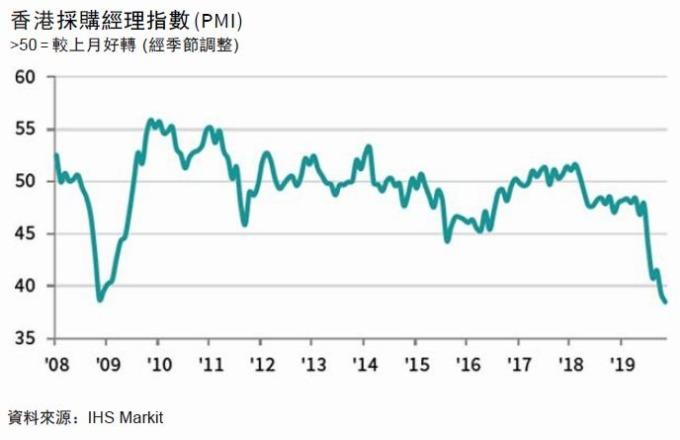 香港PMI走勢圖 圖片:IHS Markit