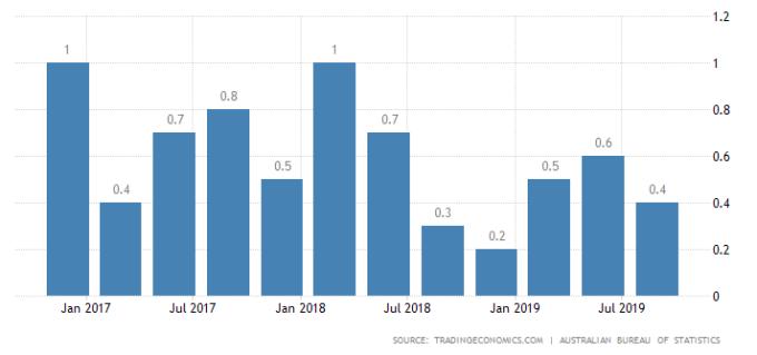 澳洲GDP(圖片:)