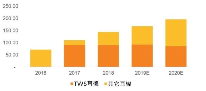 (資料來源:GFK) TWS耳機市場高速發展(單位:億美元)