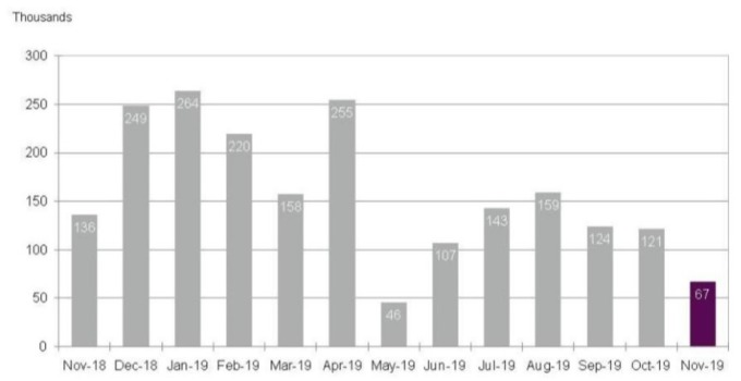 美國ADP新增就業人數(圖:ADP)