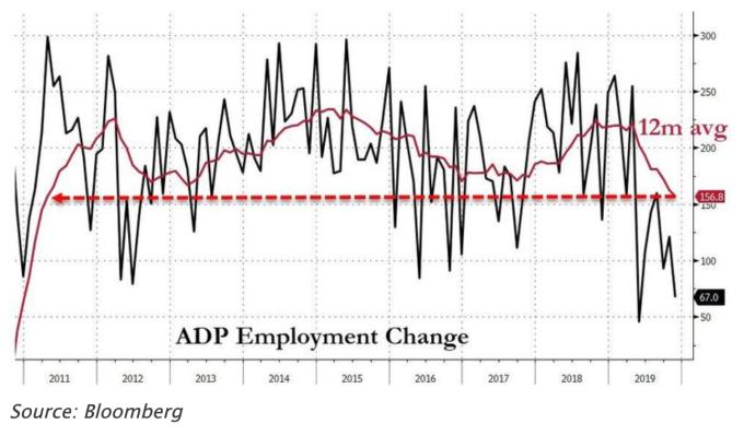 美國 11 月 ADP 就業數據 (圖:Zerohedge)