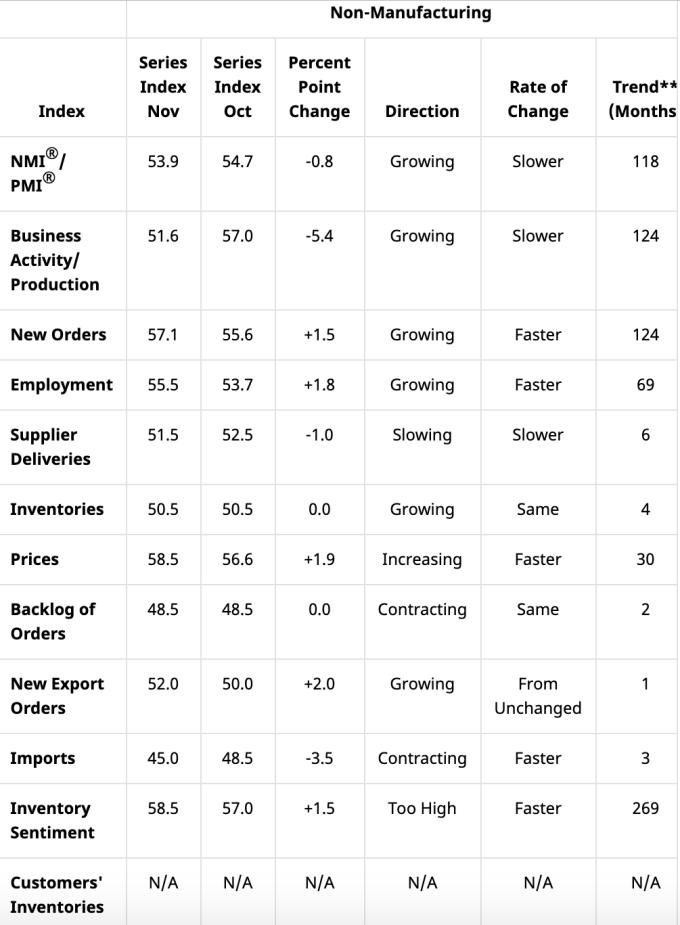 美國11月ISM非製造業PMI細項指標 (圖:ISM)