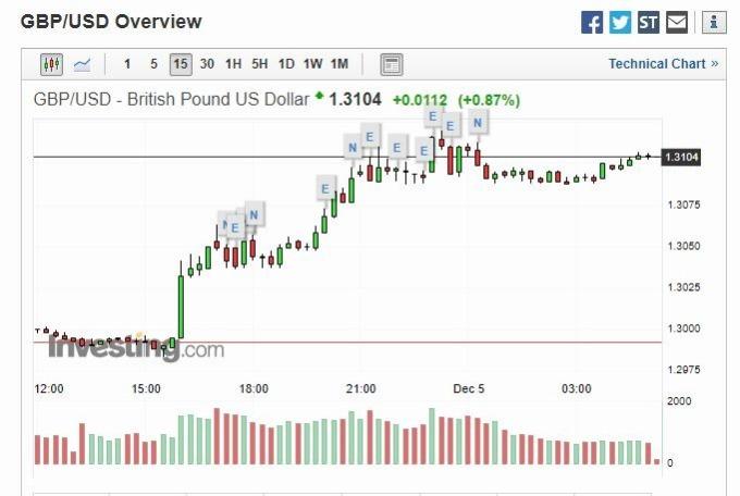 英鎊兌美元 15 分線 (圖片: investing)