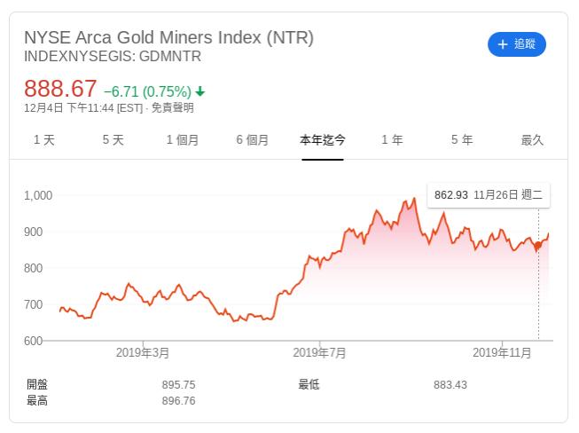 NYSE Arca 黃金礦業指數今年迄今走勢
