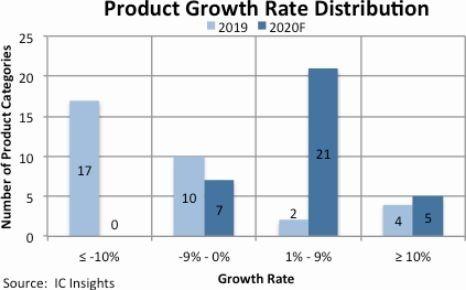 2019 年僅有 4 項產品實現兩位數成長 (圖片: IC Insights)