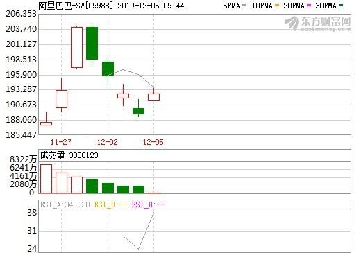 資料來源:東方財富網,阿里巴巴港股股價日線走勢