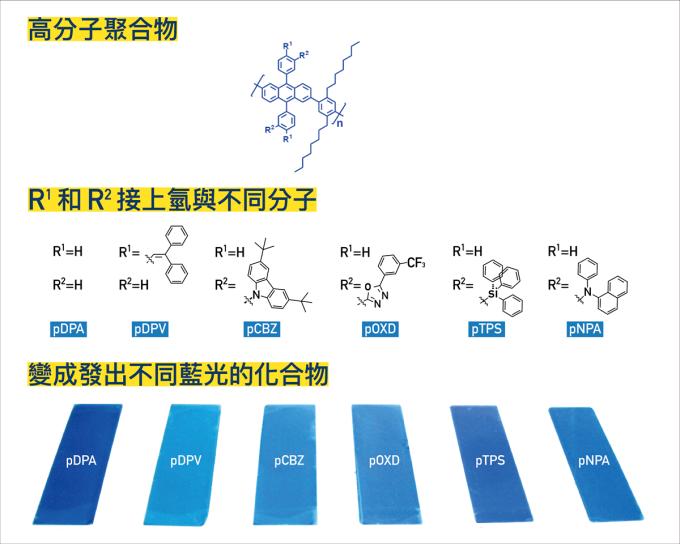 陳錦地團隊研究,核心化學結構都一樣,但改變兩端四個角鍵接的物質,就會發出不同色澤的藍光。 資料來源│Chen, H.-Y.; Chen, C.-T.; Chen, C.-T. Macromolecules 2010, 43, 3613. 圖說重製│林婷嫻、張語辰